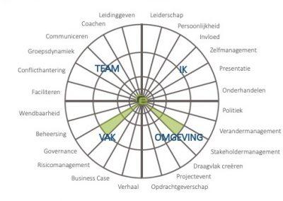 Governance en samenwerking Programma Fietsparkeren